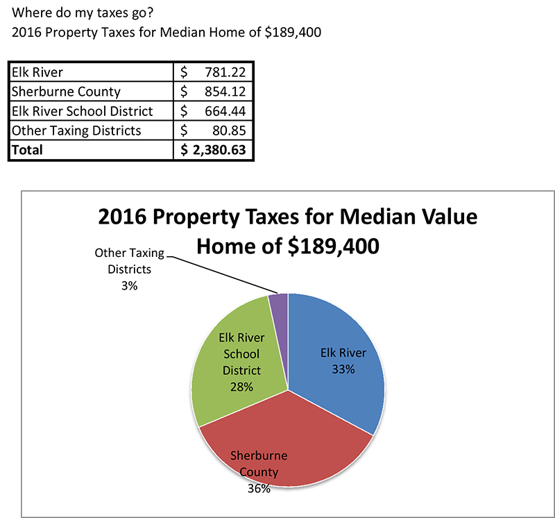 Website Property taxes 2016